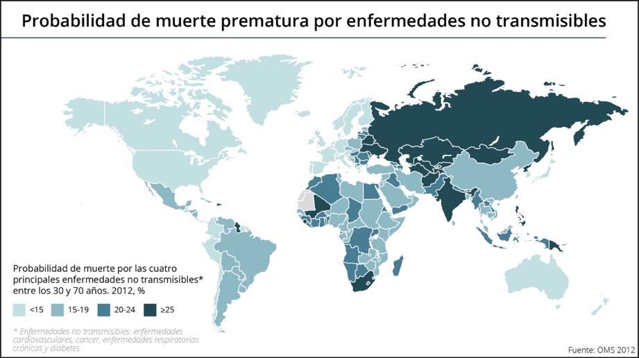 Probabilidad de muerte por enfermedades no transmisibles. OMS 2012