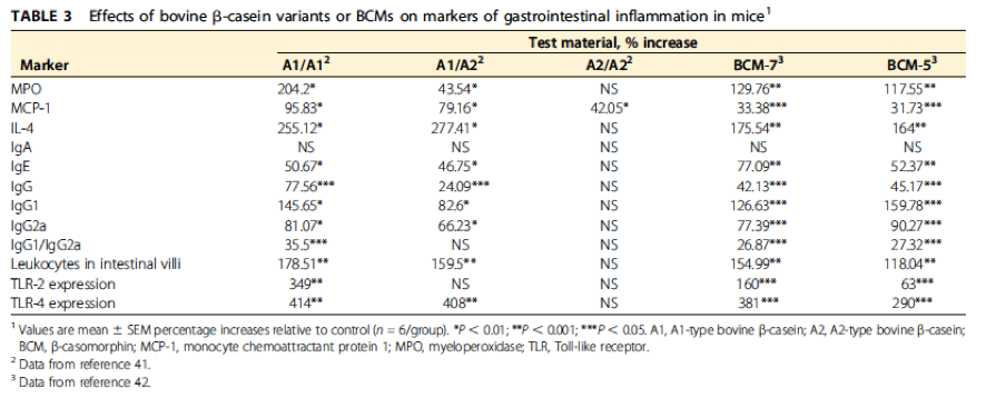 Effects of bovine B-casein variants or BCMs on markers of gastrointestinal inflammation in mice