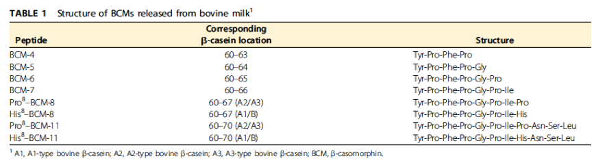 Structure of BCMs released from bovine milk